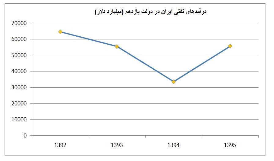 نمودار درآمد نفتی