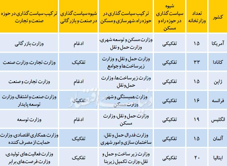 ادغام وزارتخانه