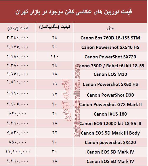 قیمت دوربین های کنون در ایران
