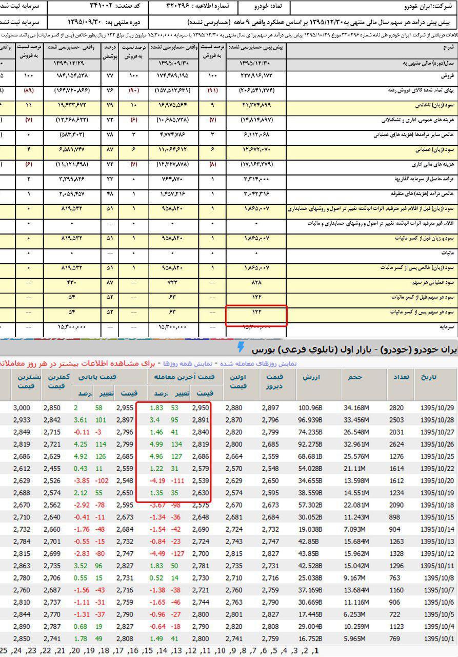 سهام ایران خودرو
