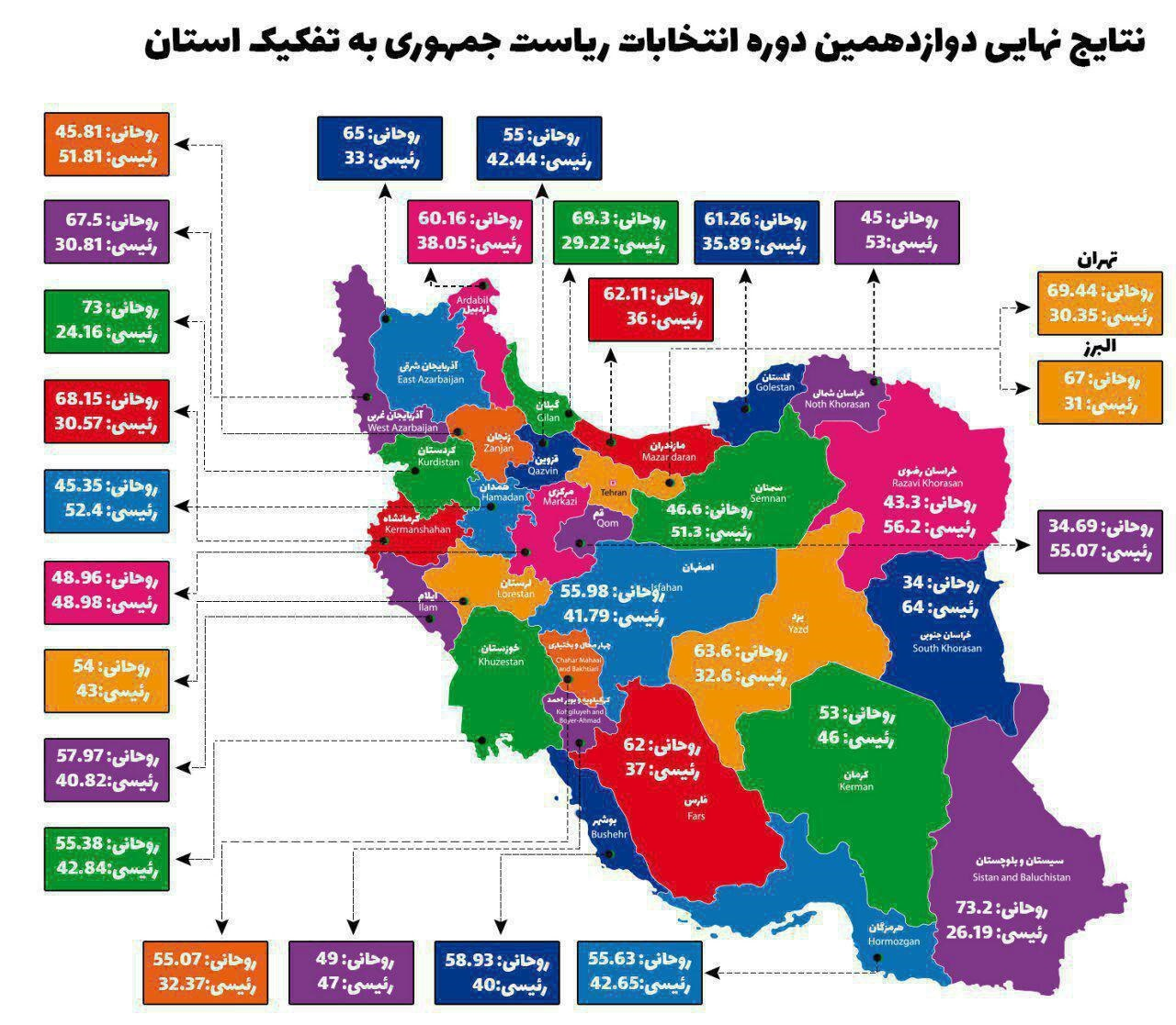 Image result for اینفوگرافیک انتخابات96