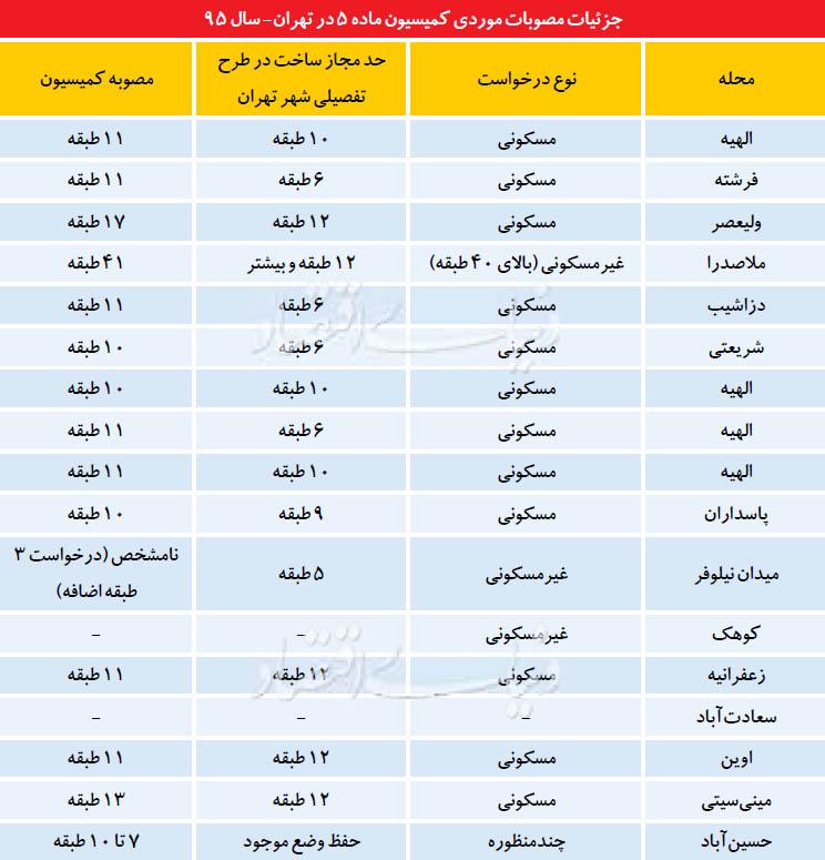 اتاق فرمان ساختوسازهای لوکس تهران
