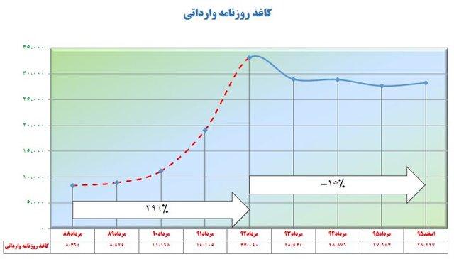 عملکرد روحانی و احمدینژاد در کنترل قیمت کالاها به روایت تصویر
