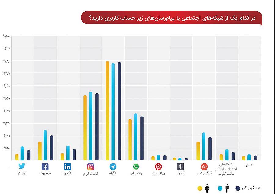 رقابت تنگاتنگ اینستاگرام با تلگرام + نمودار