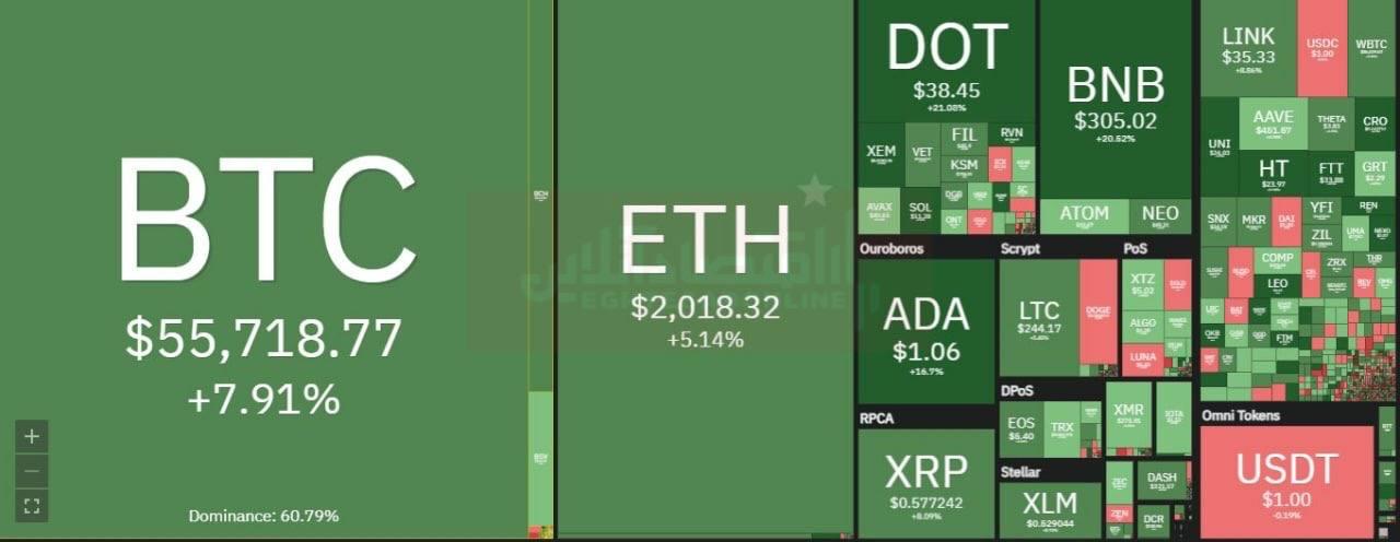 ادامه مسیر جهشی بازار رمزارزها