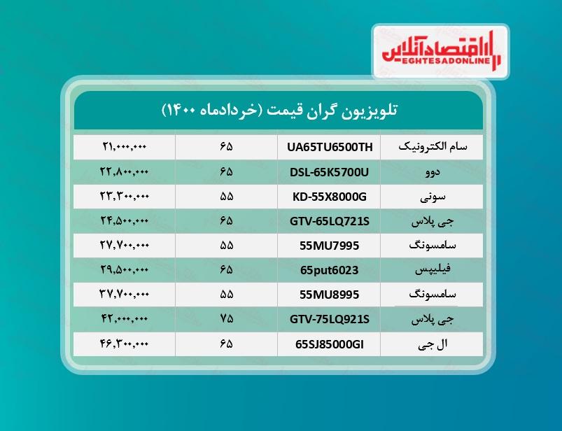 گران ترین تلویزیون های بازار چند؟ / ۱۰خردادماه