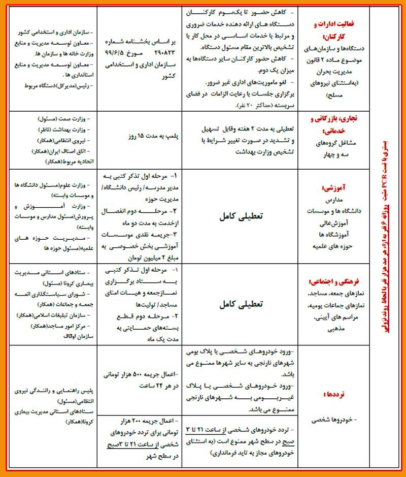 فهرست کامل محدودیت ها در شهرهای  قرمز و نارنجی