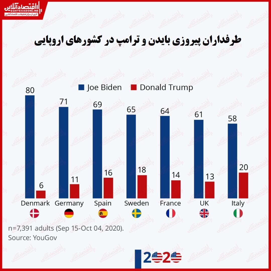 کشورهای اروپایی خواستار پیروزی کدام نامزد انتخاباتی هستند؟