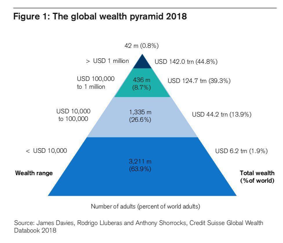 هرم نابرابری ثروت