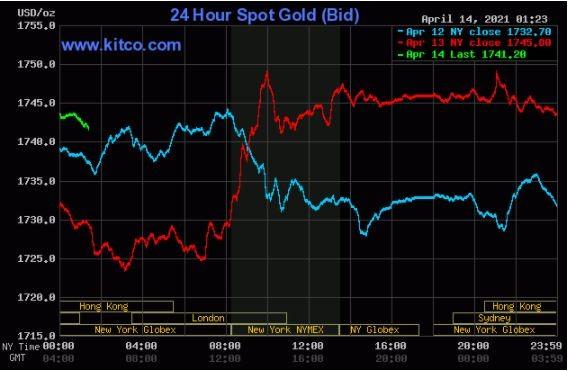 افزایش قیمت فلزات گرانبها با انتشار دادههای جدید اقتصادی / افزایش غیرمنتظره شاخص قیمت مصرف کننده