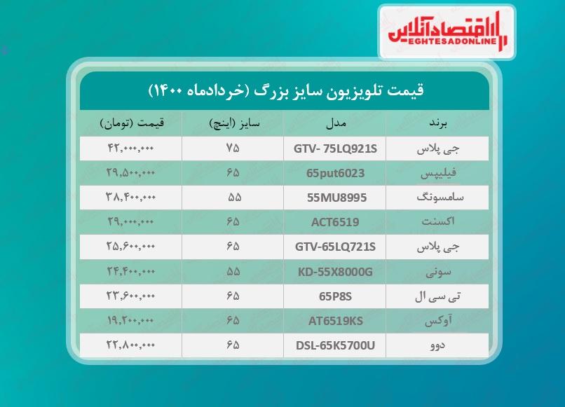 قیمت تلویزیون سایز بزرگ / ۲خردادماه