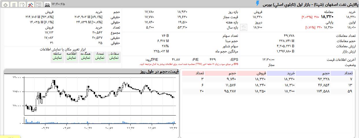 شپنا 99.09.15
