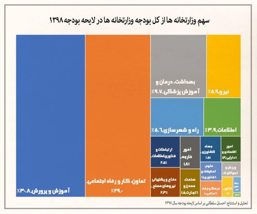 وزارتخانه ها