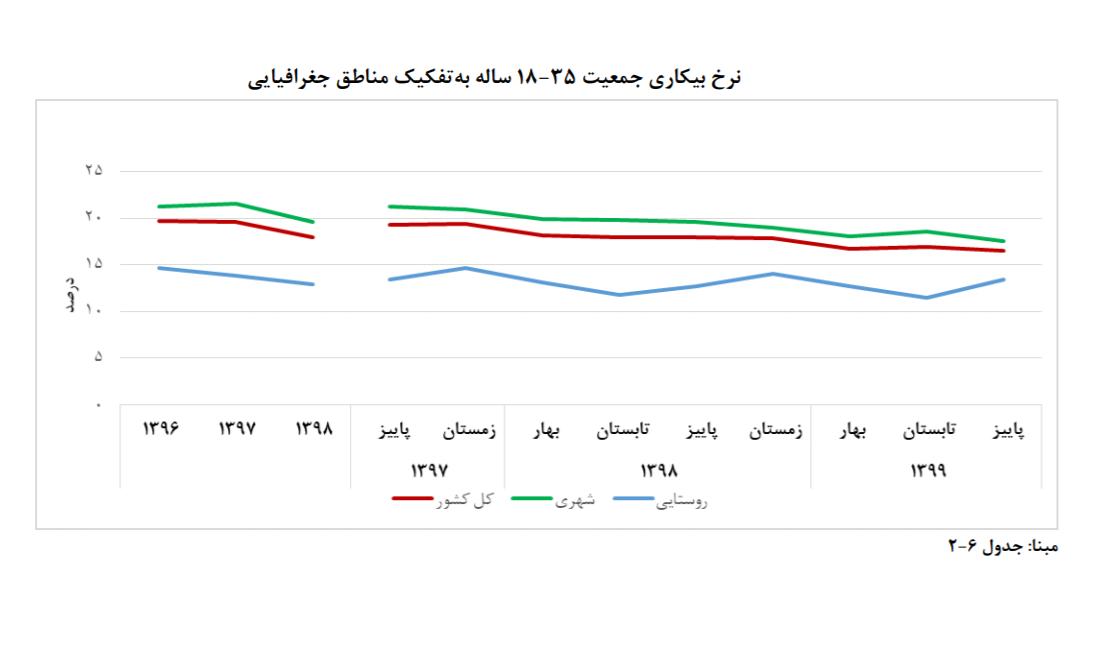 پارادوکس بازار کار؛ کاهش همزمان نرخ بیکاری و تعداد شاغلین/ نرخ بیکاری جوانان به ۱۶.۵درصد رسید