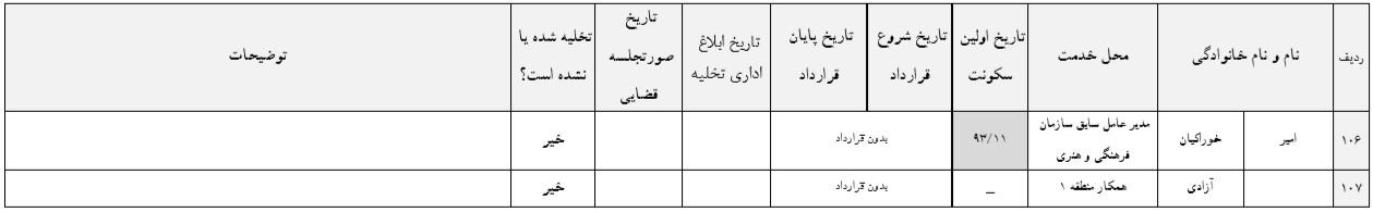 لیست افرادی که املاک شهرداری را پس نمیدهند!9