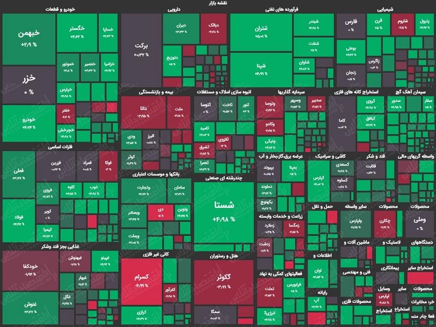 نقشه بازار سهام21.10.99
