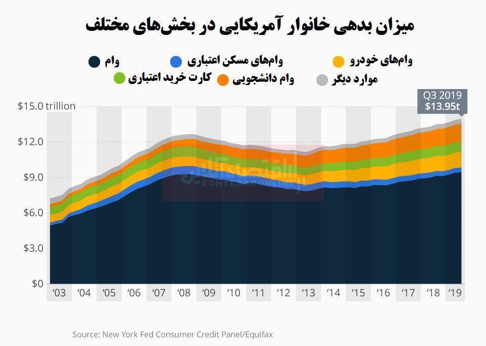 بدهیهای خانوارهای آمریکایی سر به فلک کشید!