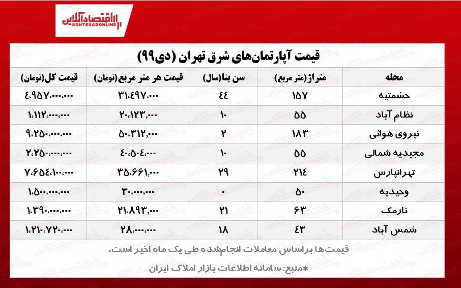 آپارتمانهای شرق تهران چند