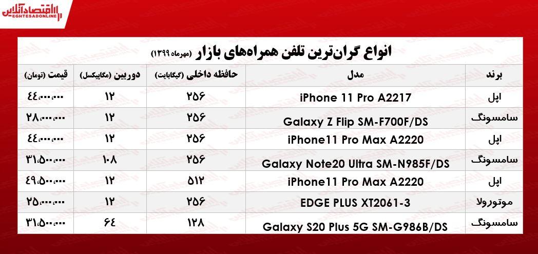گرانترین موبایل