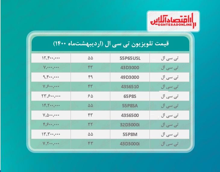 قیمت تلویزیون تی سی ال / ۲۸اردیبهشتماه