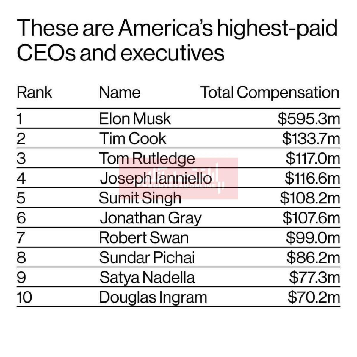 بالاترین دستمزد مدیران