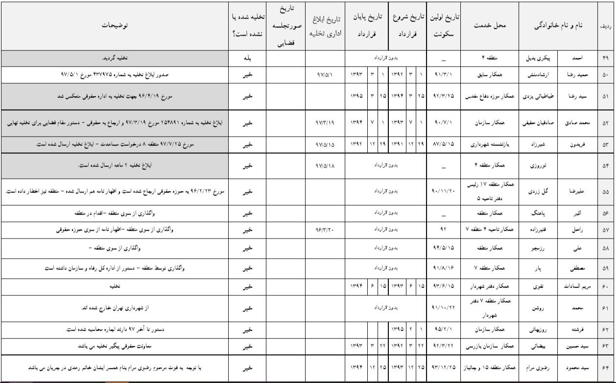 لیست افرادی که املاک شهرداری را پس نمیدهند!5