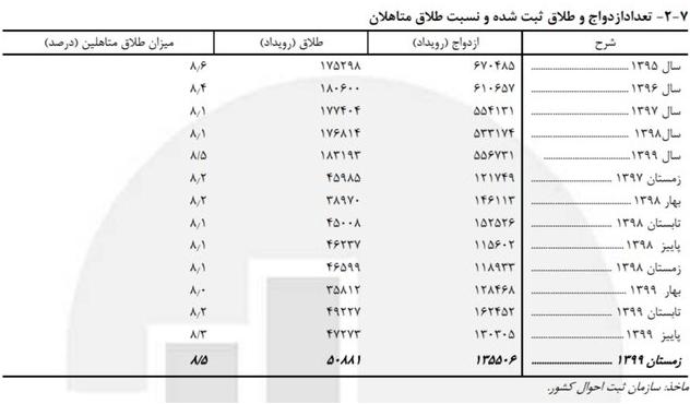 جدول امار