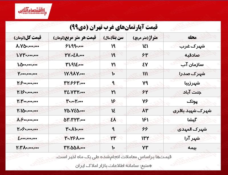 قیمت مسکن در غرب تهران/ آپارتمانهای منطقه۲ ، ۵ و ۲۲چند؟