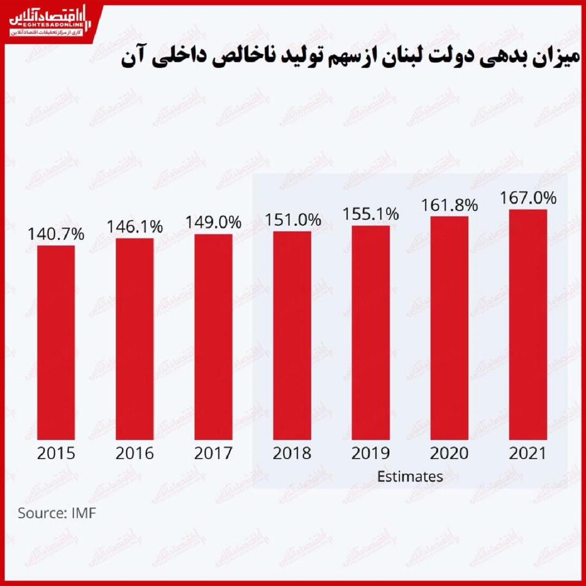 بدهی دولت لبنان