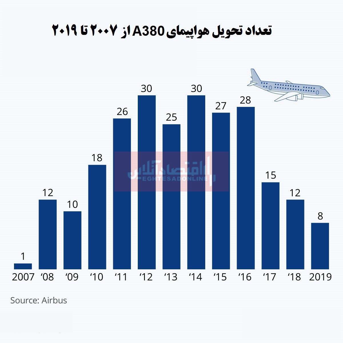 روند نزولی تحویل هواپیمای ایرباسA380