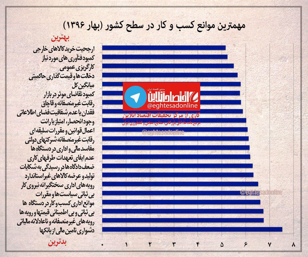 مهمترین موانع کسب و کار در ایران