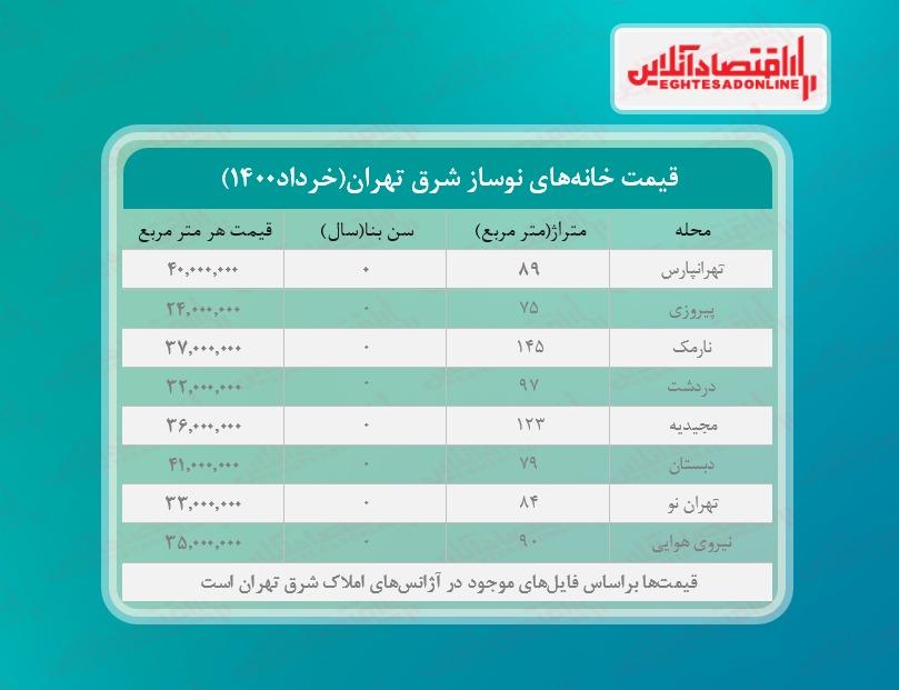 یک خانه نوساز در شرق تهران چند؟