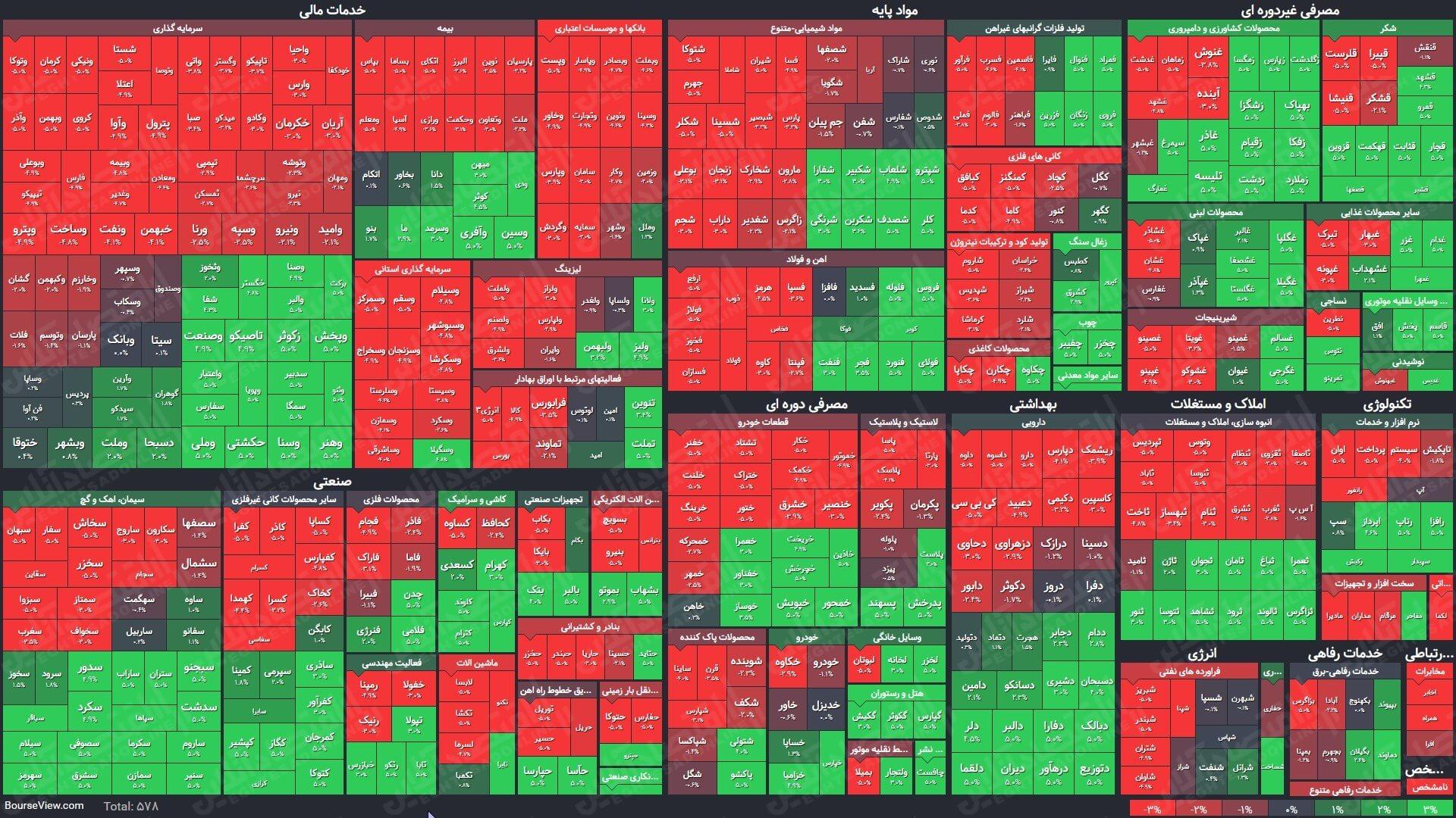 نقشه پایانی بازار