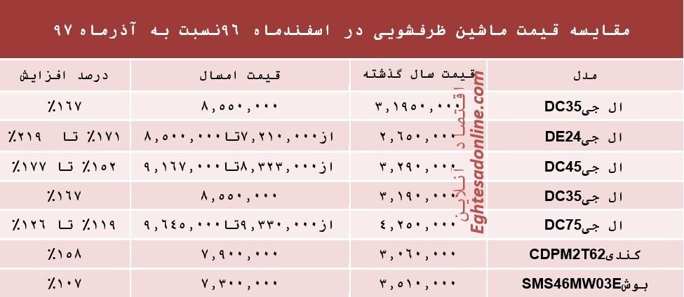 جدول قیمت ماشین لباسشویی