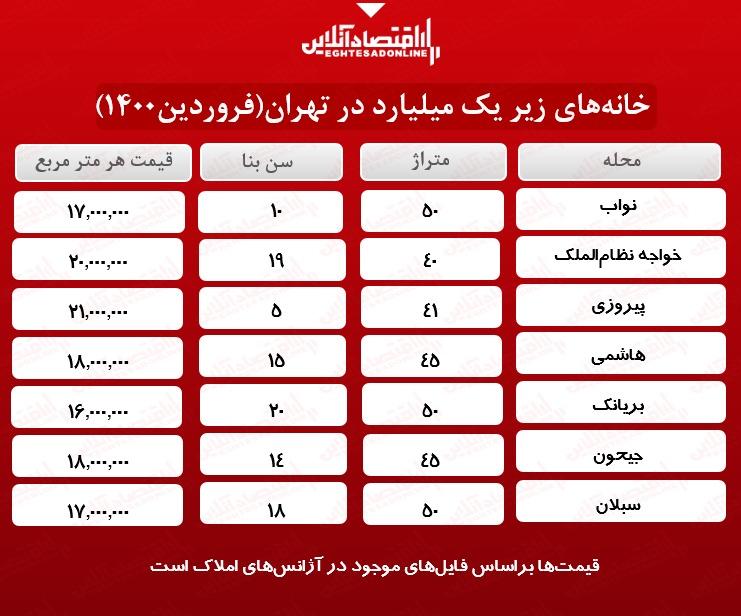 خانه های یک میلیاردی تهران کجاست