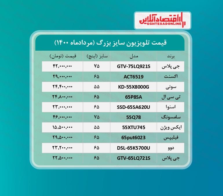 قیمت تلویزیون سایز بزرگ / ۲۰مردادماه