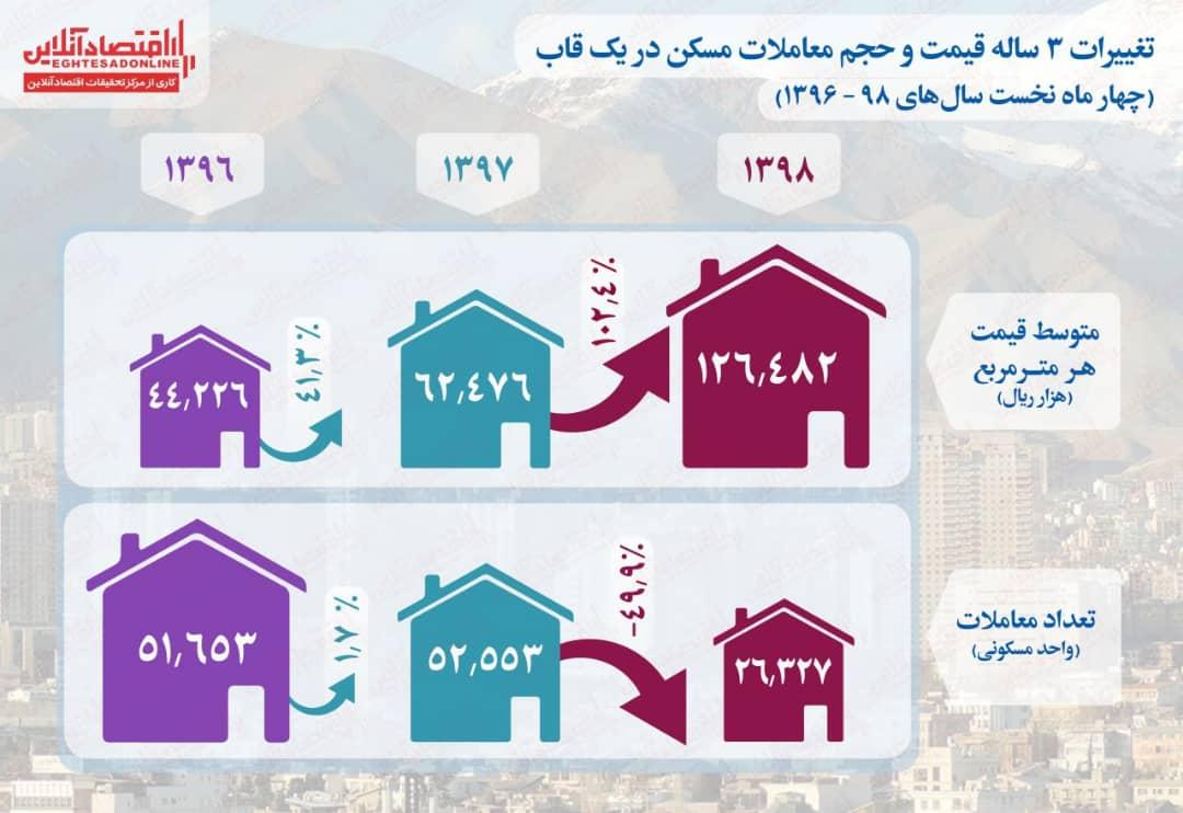 تغییرات 3 ساله قیمت و حجم معاملات مسکن/چهار ماه نخست سالهای ۹۸ - ۱۳۹۶