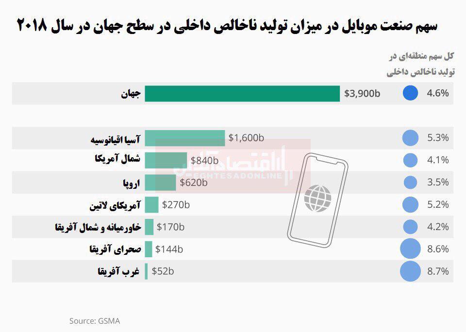 دنیای موبایل چقدر بر اقتصاد جهانی تاثیر دارد؟
