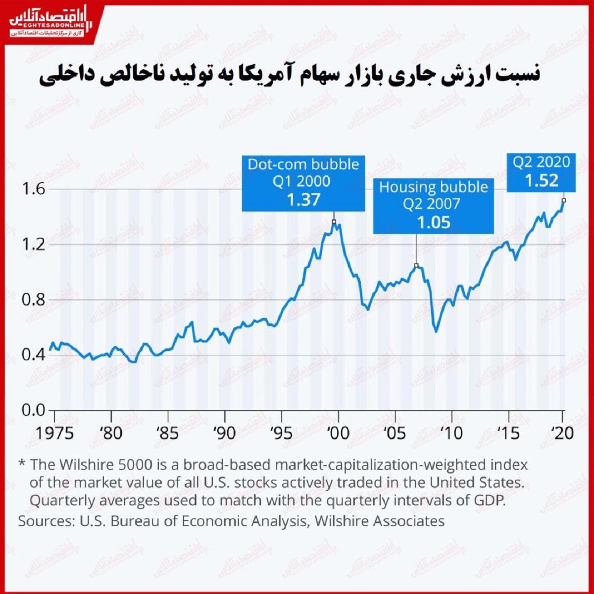 بازار سهام آمریکا