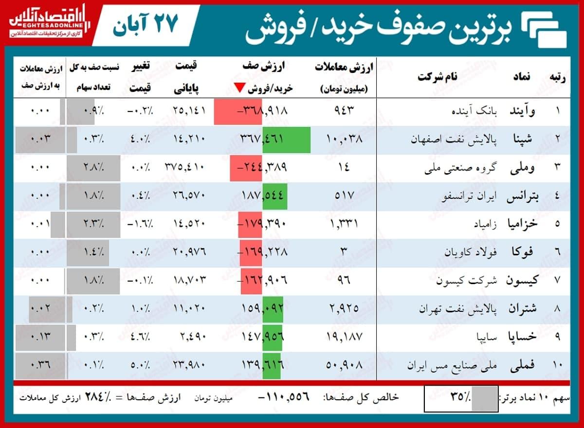 صف فروش ۳۰۰۰ میلیاردی بورس تهران