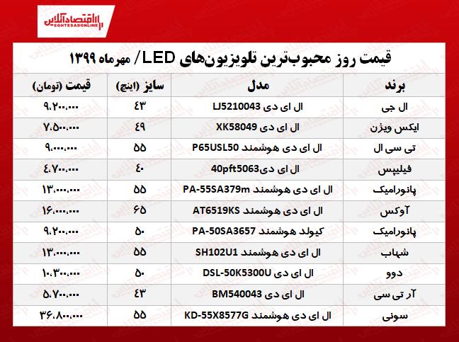 محبوبترین تلویزیونهای LED