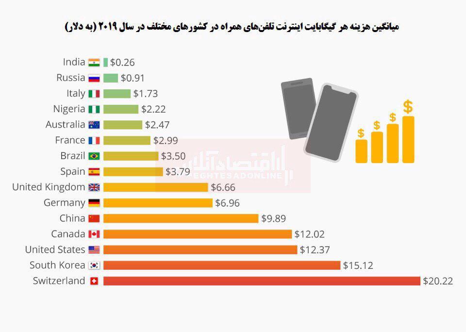 کدام کشورها ارزان ترین و گران ترین هزینه اینترنت را دارند؟