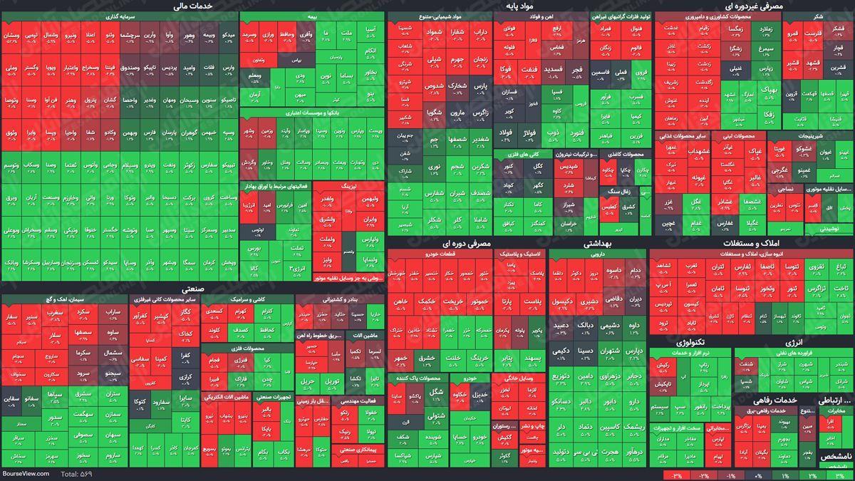 نقشه بازار در نیمه اول معاملات بورس و فرابورس