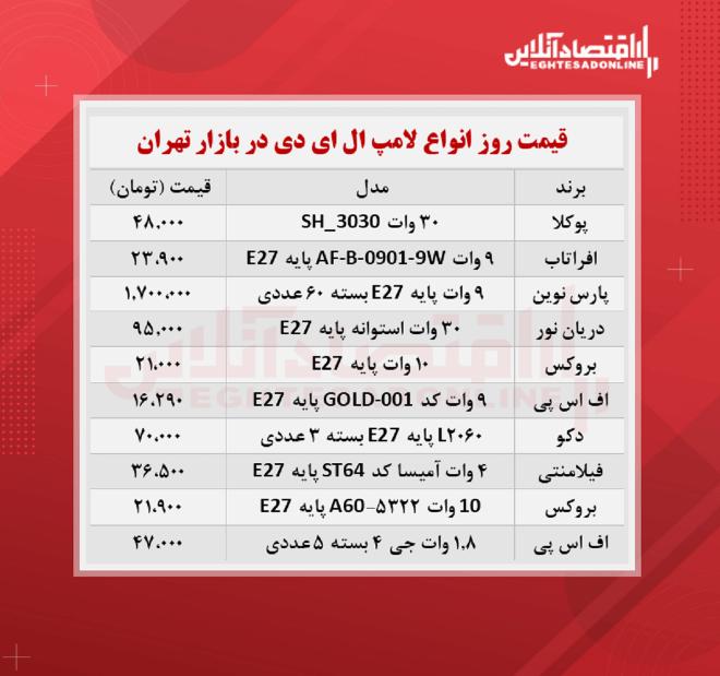 قیمت جدید لامپ ال ای دی (شهریور ۱۴۰۰)