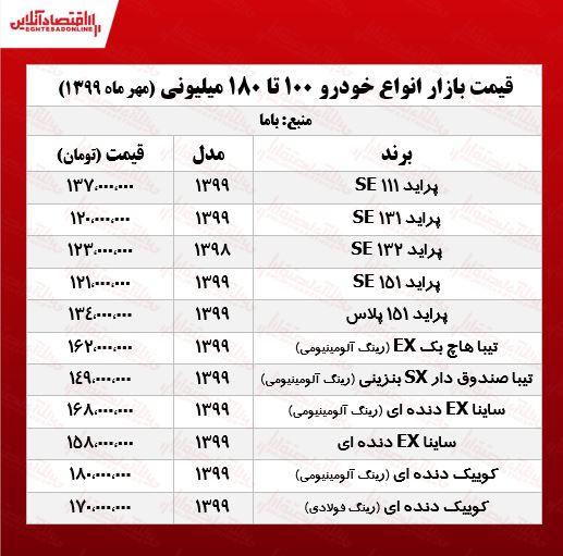قیمت خودروهای 180میلیونی