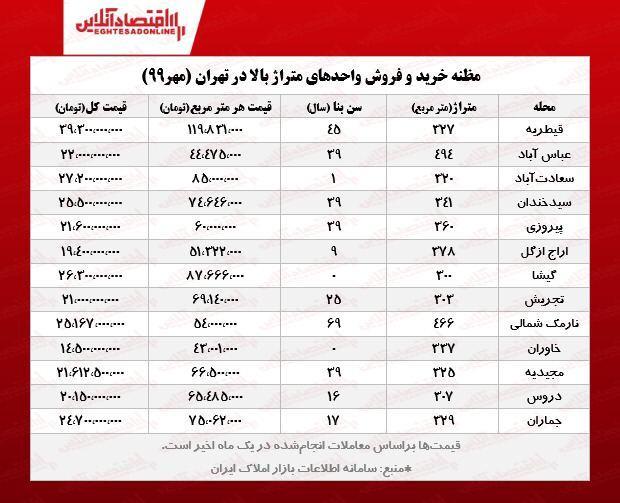 قیمت روز بزرگترین آپارتمانهای تهران