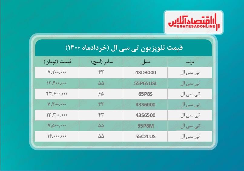 قیمت تلویزیون تی سی ال / ۱ خردادماه