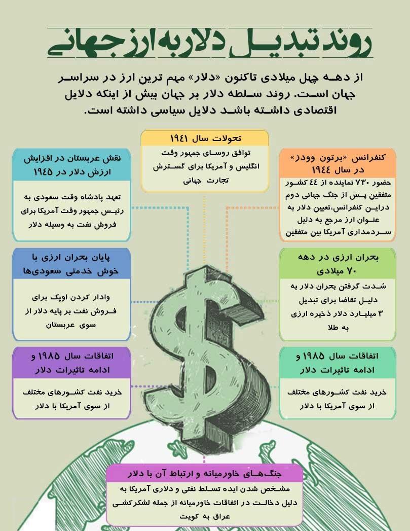 پایگاه خبری آرمان اقتصادی 07 دلار چطور ارز جهانی شد؟ +اینفوگرافیک