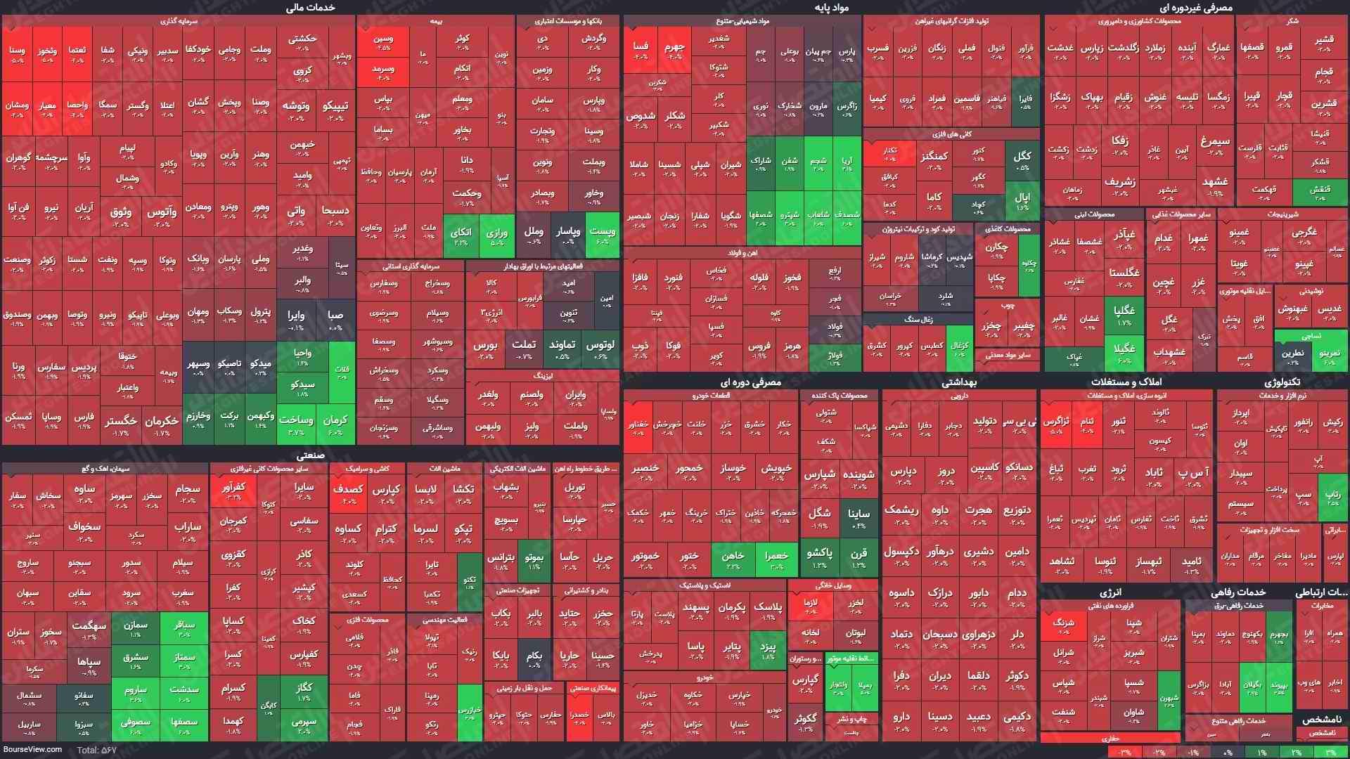 نقشه میانی بازار