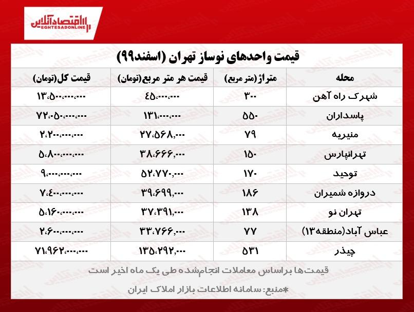 واحدهای نوساز تهران چند